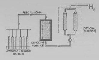 Ammonia Cracking Units